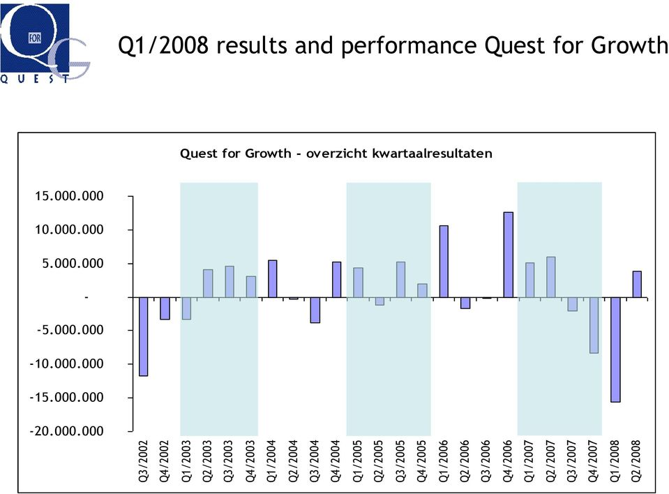 Q1/2008 Q2/2008 Q1/2008 results and performance Quest for Growth Quest for Growth -