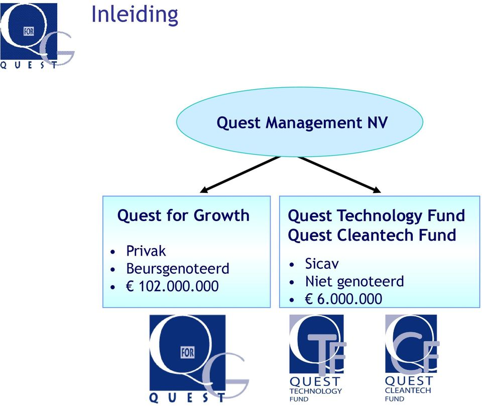 000.000 Quest Technology Fund Quest