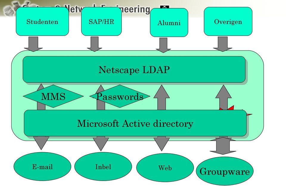 Passwords Microsoft Active
