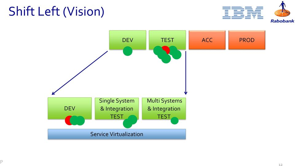 Integration TEST Multi Systems &