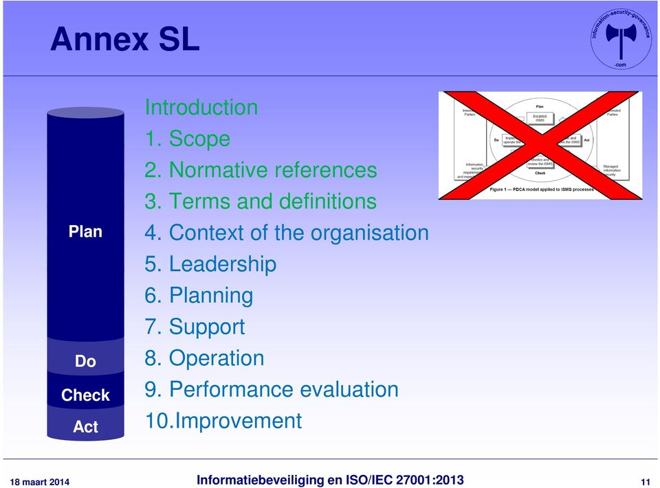 Context of the organisation 5. Leadership 6. Planning 7.