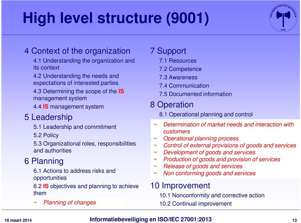 3 Organizational roles, responsibilities and authorities 6 Planning 6.1 Actions to address risks and opportunities 6.2 IS objectives and planning to achieve them ~ Planning of changes 7 Support 7.