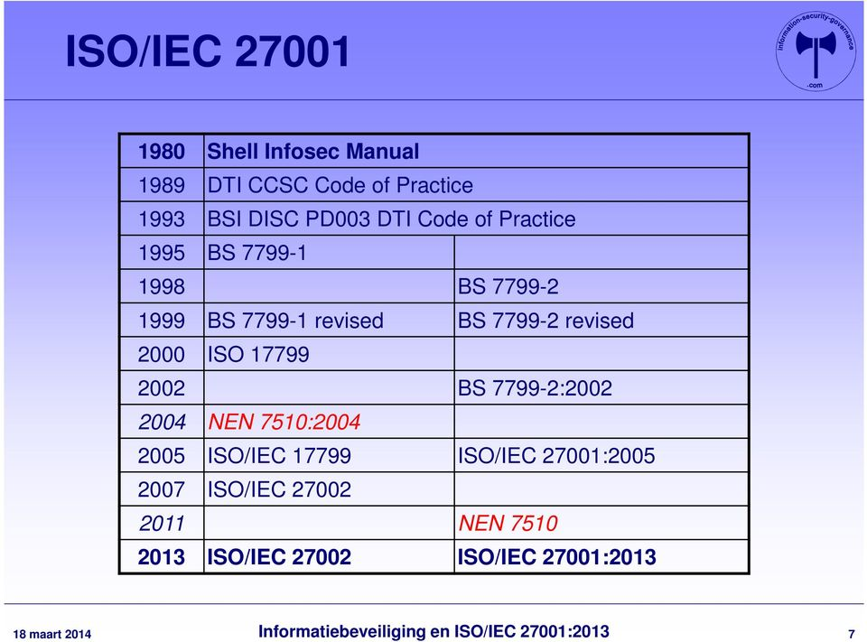 7799-2 revised 2000 ISO 17799 2002 BS 7799-2:2002 2004 NEN 7510:2004 2005 ISO/IEC