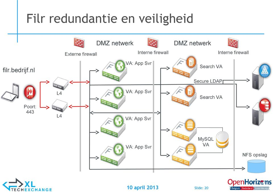 nl VA: App Svr Search VA Secure LDAP L4 VA: App Svr Search VA