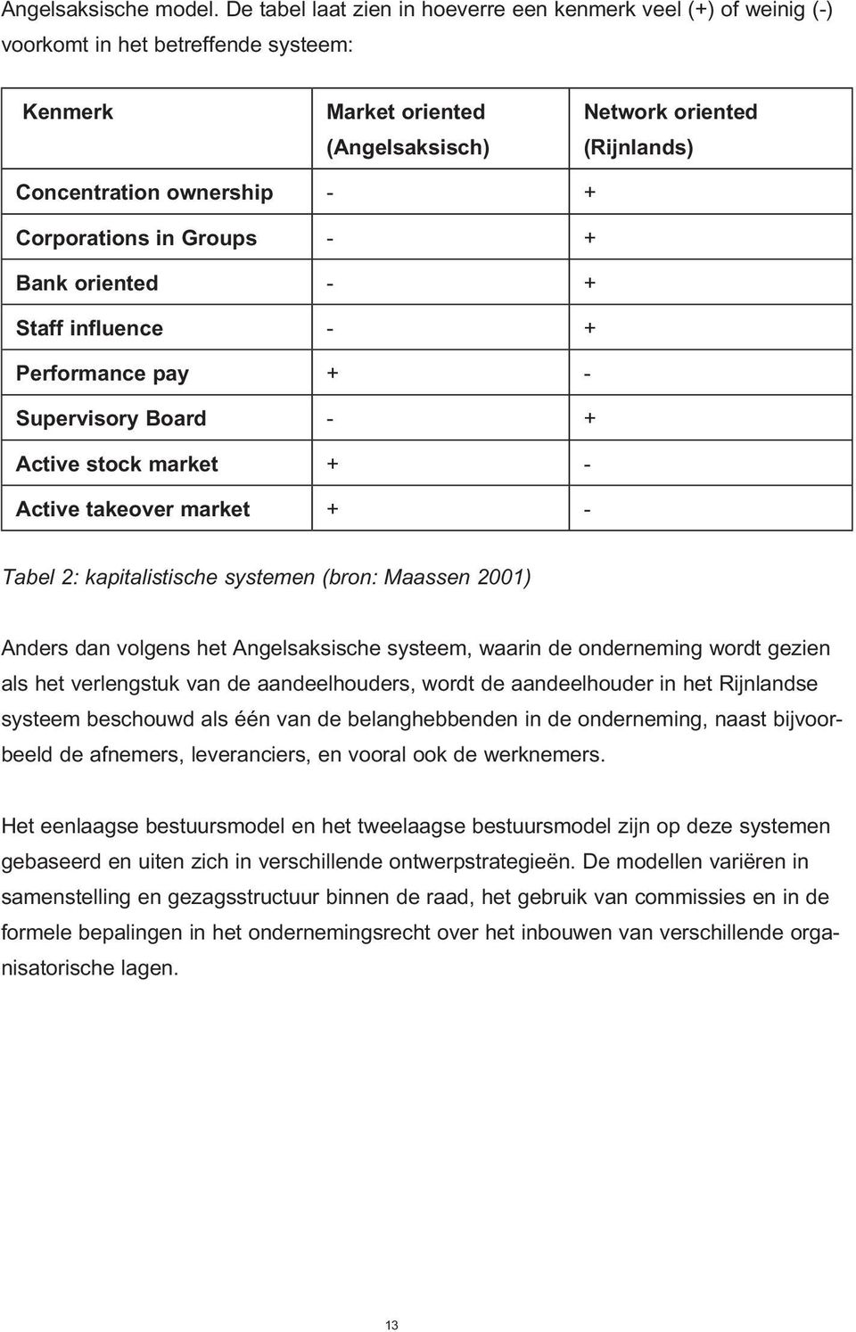 Corporations in Groups - + Bank oriented - + Staff influence - + Performance pay + - Supervisory Board - + Active stock market + - Active takeover market + - Tabel 2: kapitalistische systemen (bron: