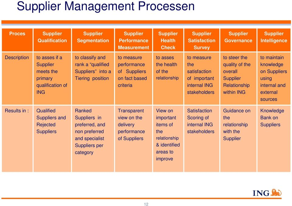 based criteria to asses the health of the relationship to measure the satisfaction of important internal ING stakeholders to steer the quality of the overall Supplier Relationship within ING to