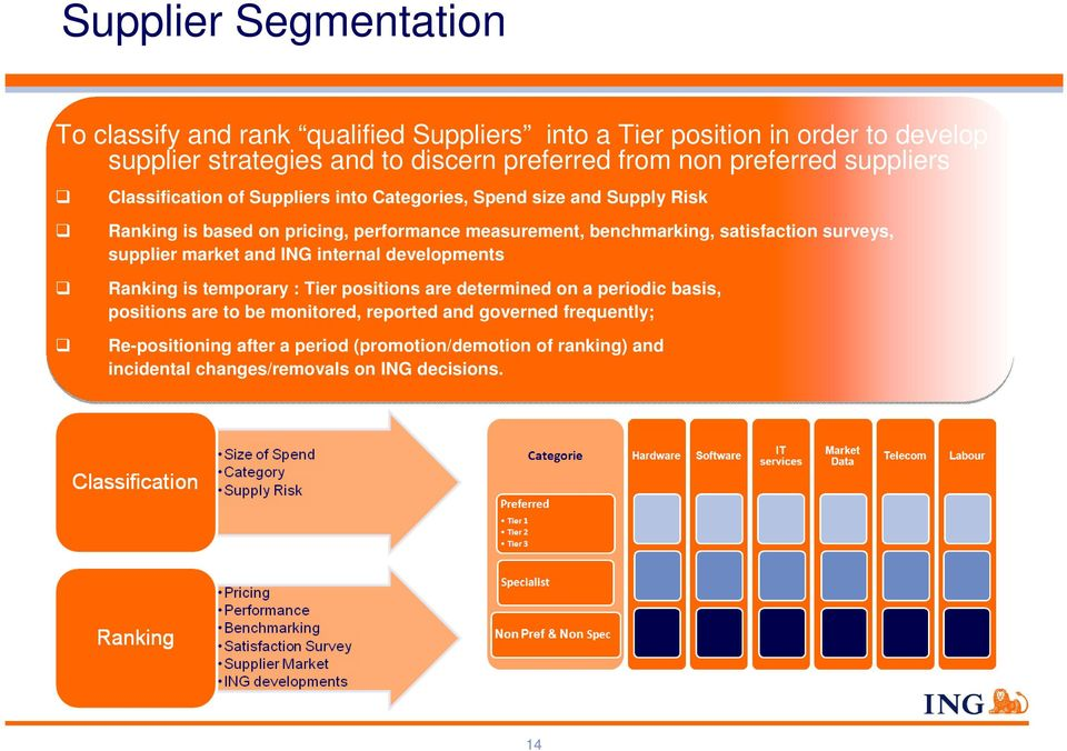 satisfaction surveys, supplier market and ING internal developments Ranking is temporary : Tier positions are determined on a periodic basis, positions are to