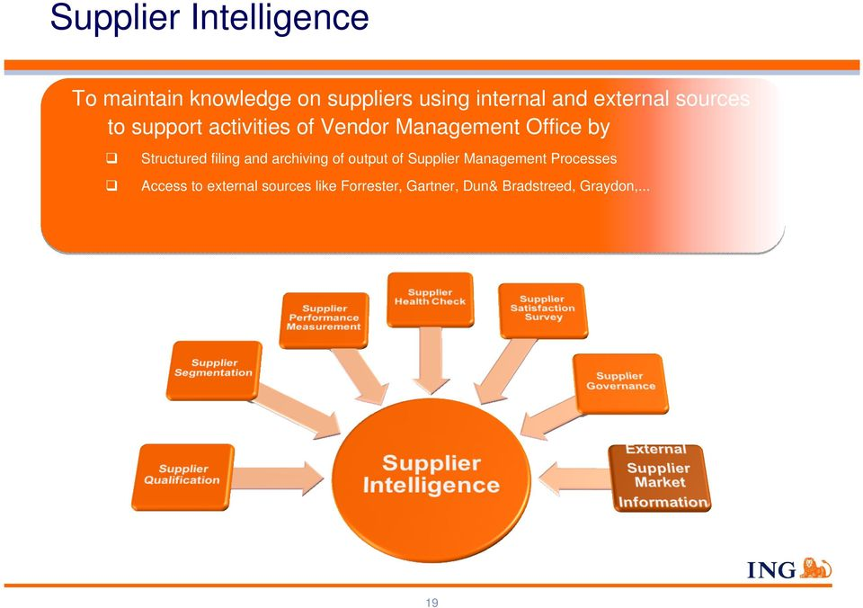 Structured filing and archiving of output of Supplier Management Processes