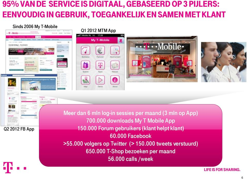 1 mln Q2 2012 FB App Meer dan 6 mln log-in sessies per maand (3 mln op App) 700.000 downloads My T Mobile App 150.