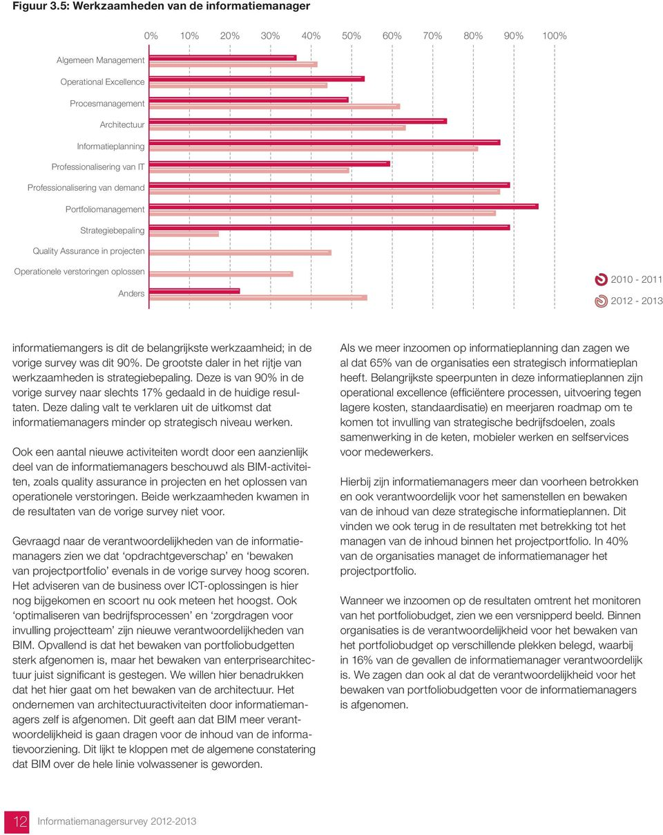 van IT Professionalisering van demand Portfoliomanagement Strategiebepaling Quality Assurance in projecten Operationele verstoringen oplossen Anders 2010-2011 2012-2013 informatiemangers is dit de