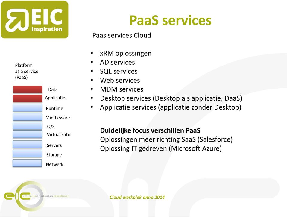 Desktop services (Desktop als applicatie, DaaS) Applicatie services (applicatie zonder Desktop)
