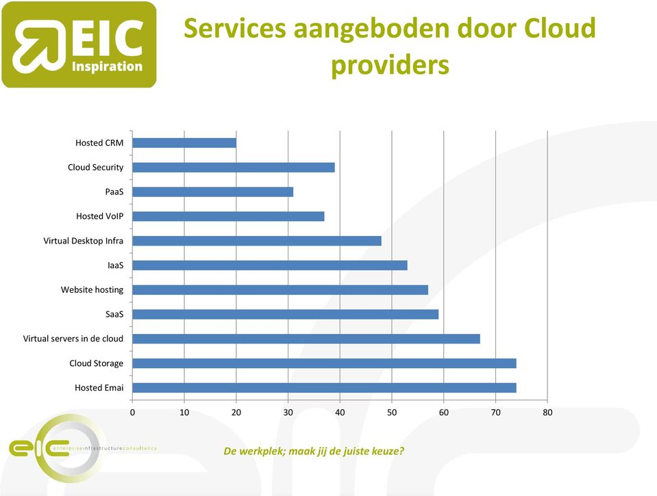 hosting SaaS Virtual servers in de cloud Cloud Storage Hosted