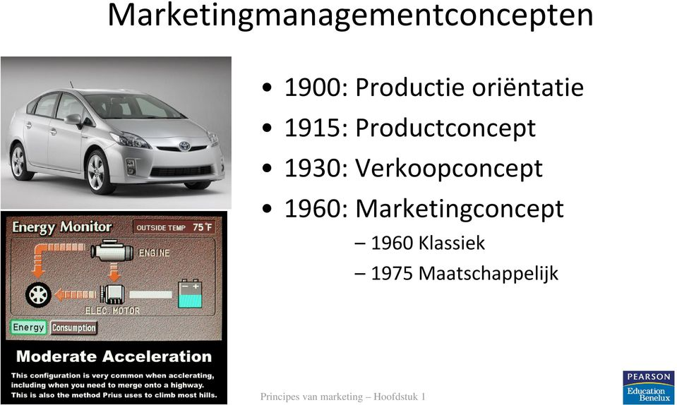 Verkoopconcept 1960: Marketingconcept 1960