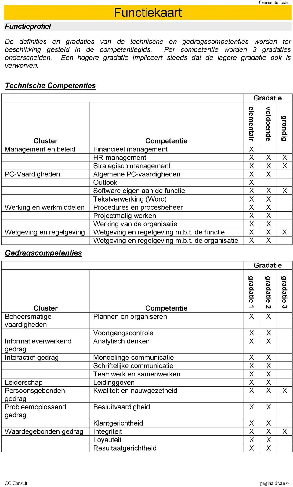 Technische Competenties Gradatie Cluster Competentie Management en beleid Financieel management X HR-management X X X Strategisch management X X X PC-Vaardigheden Algemene PC-vaardigheden X X Outlook