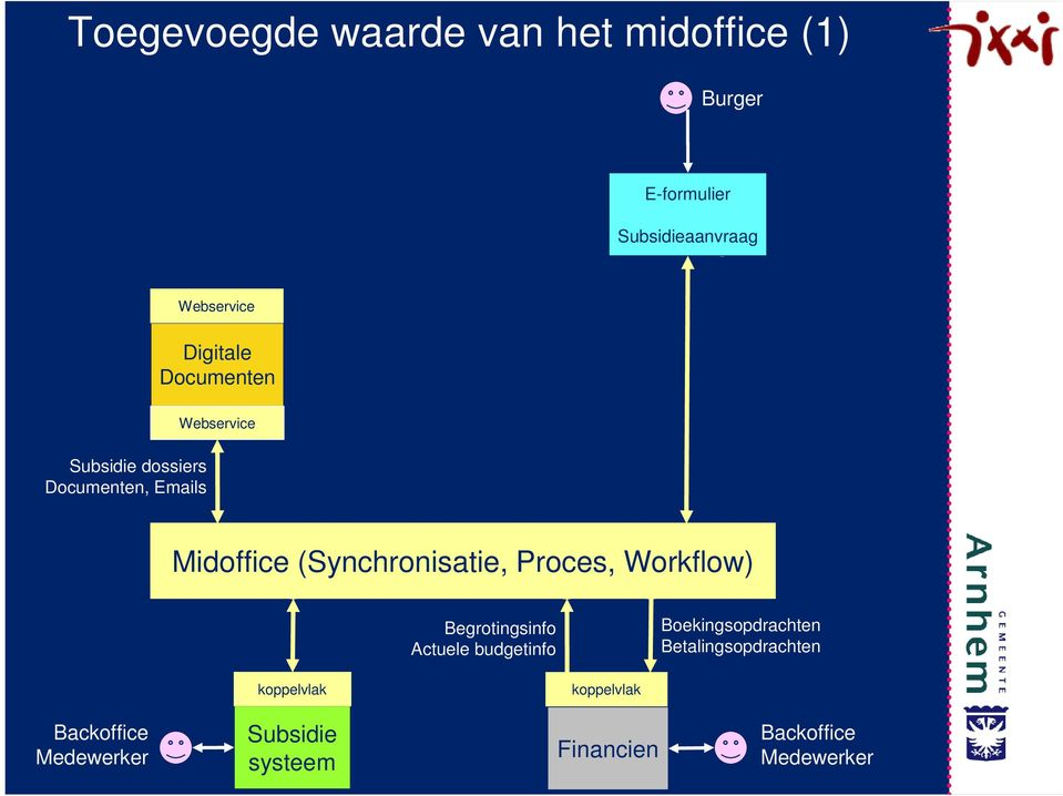 (Synchronisatie, Proces, Workflow) 4 1 2.