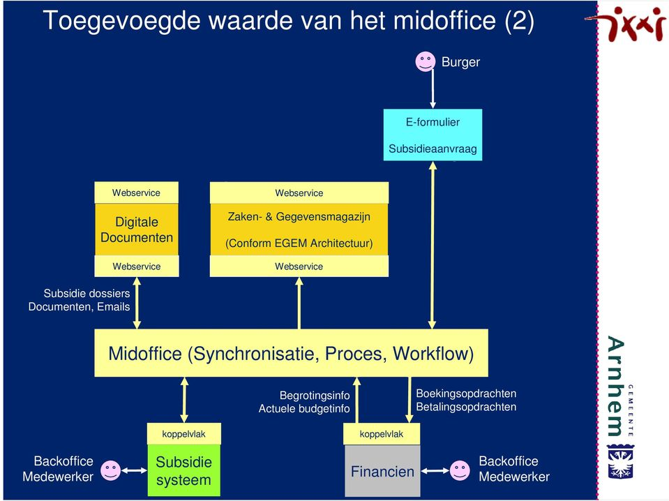 Documenten, Emails 5 Midoffice (Synchronisatie, Proces, Workflow) 4 1 2.