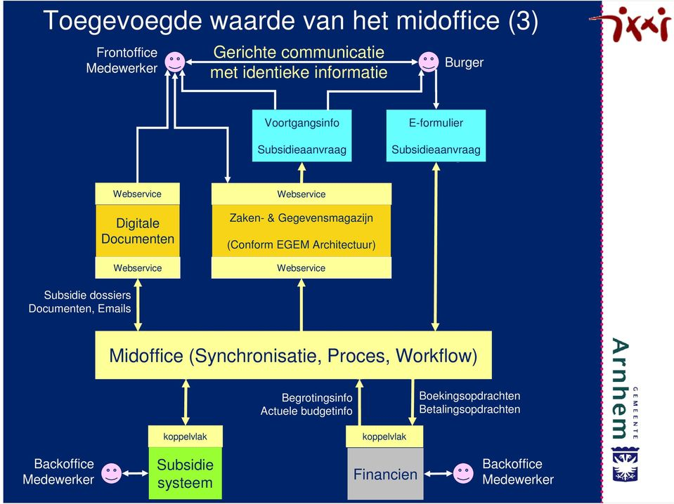 Architectuur) Webservice Subsidie dossiers Documenten, Emails 5 Midoffice (Synchronisatie, Proces, Workflow) 4 1 2.
