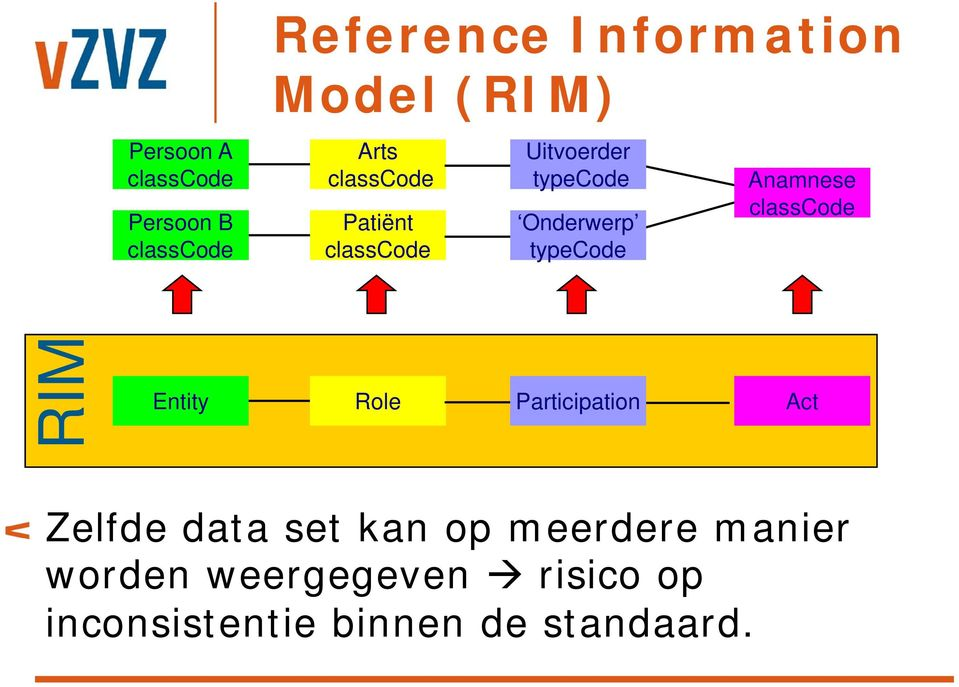 Anamnese classcode RIM Entity Role Participation Act Zelfde data set kan op