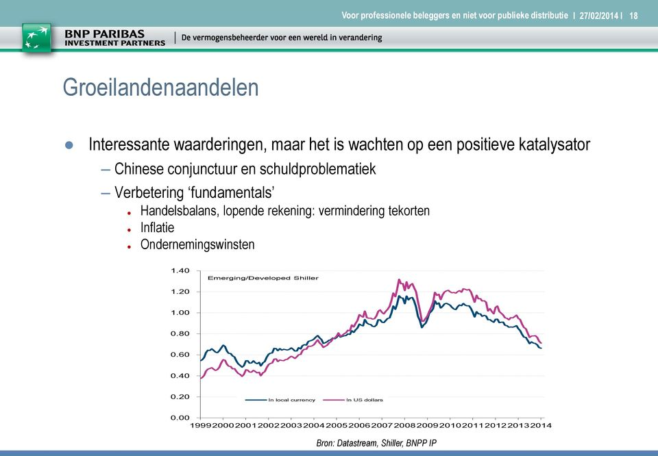 tekorten Inflatie Ondernemingswinsten 1.40 Emerging/Developed Shiller 1.20 1.00 0.80 0.60 0.40 0.