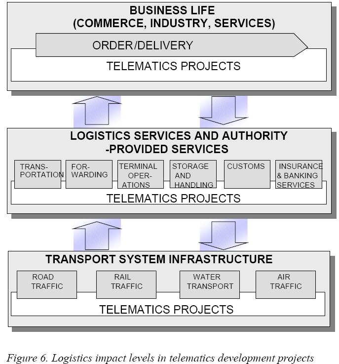 Figuur 11: Logistics impact levels in telematics development projects 2.