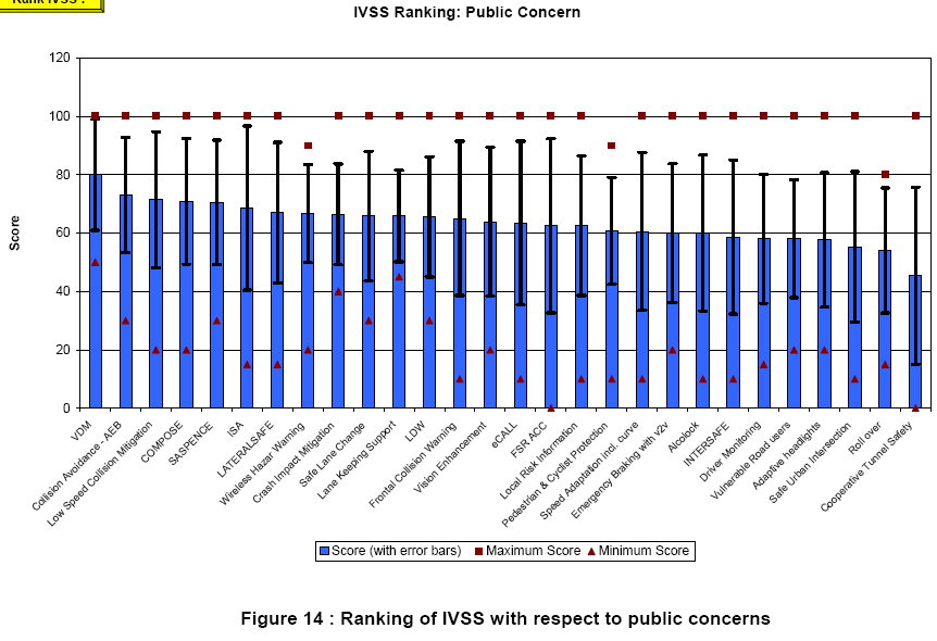 Figuur 14: Ranking of IVSS with respect to technical feasibility Figuur 15: Ranking of