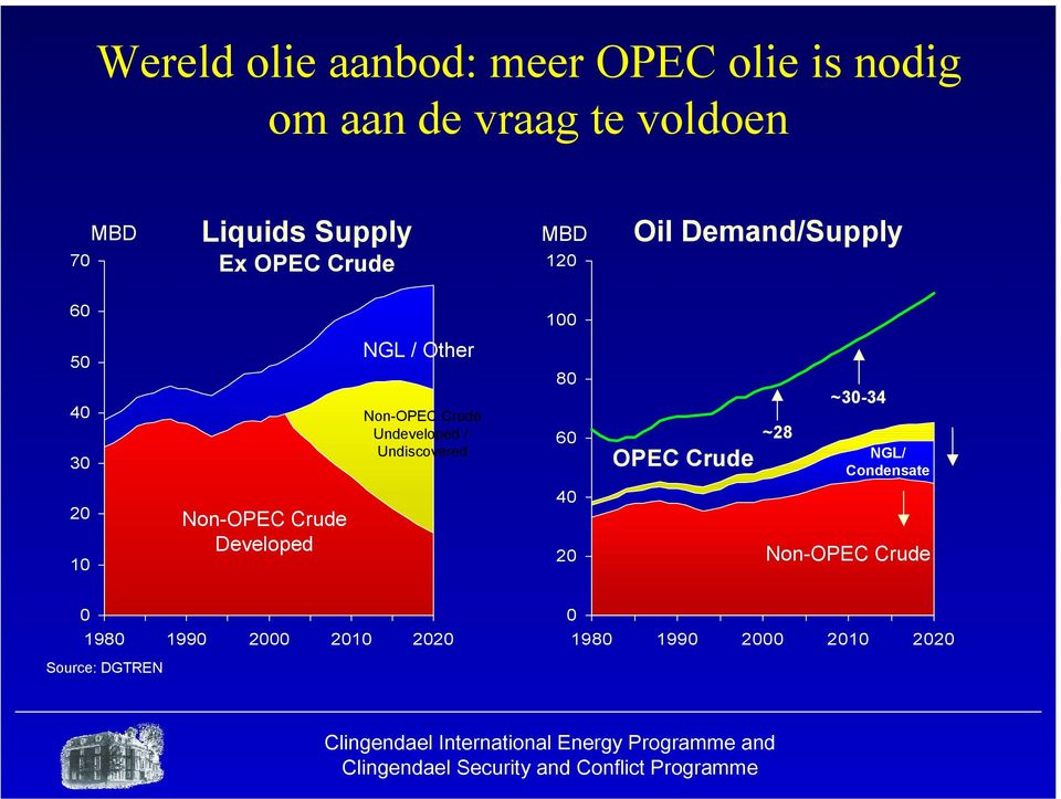 ~30-34 NGL/ Condensate 20 10 Non-OPEC Crude Developed 40 20 Non-OPEC Crude 0 1980 1990 2000 2010 2020 0 1980 1990