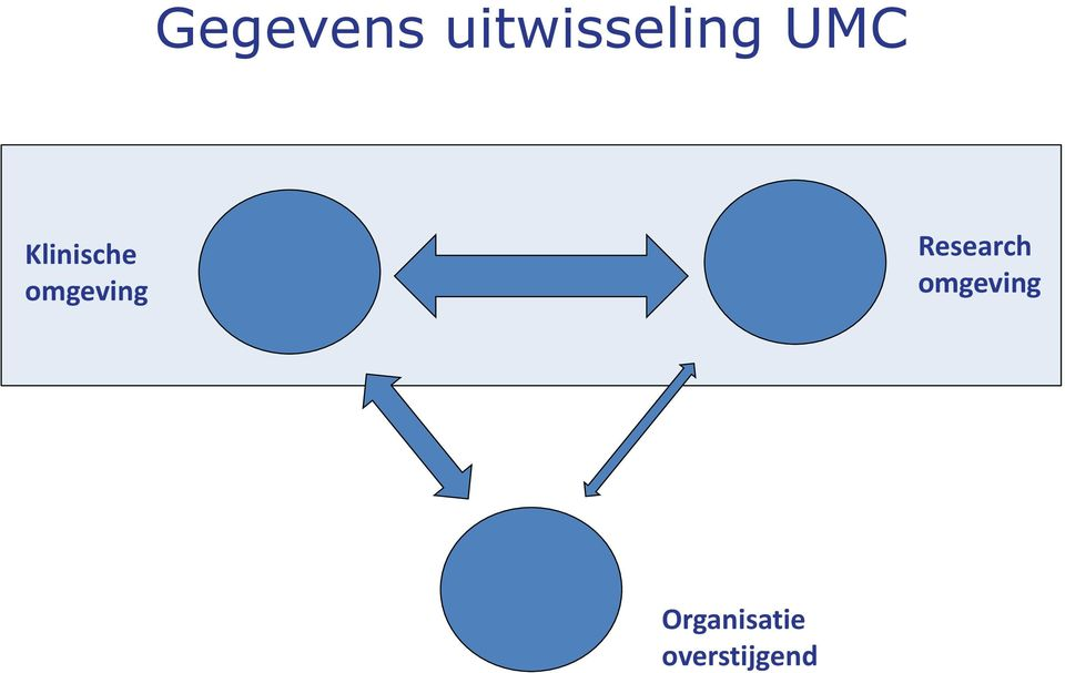 omgeving Research