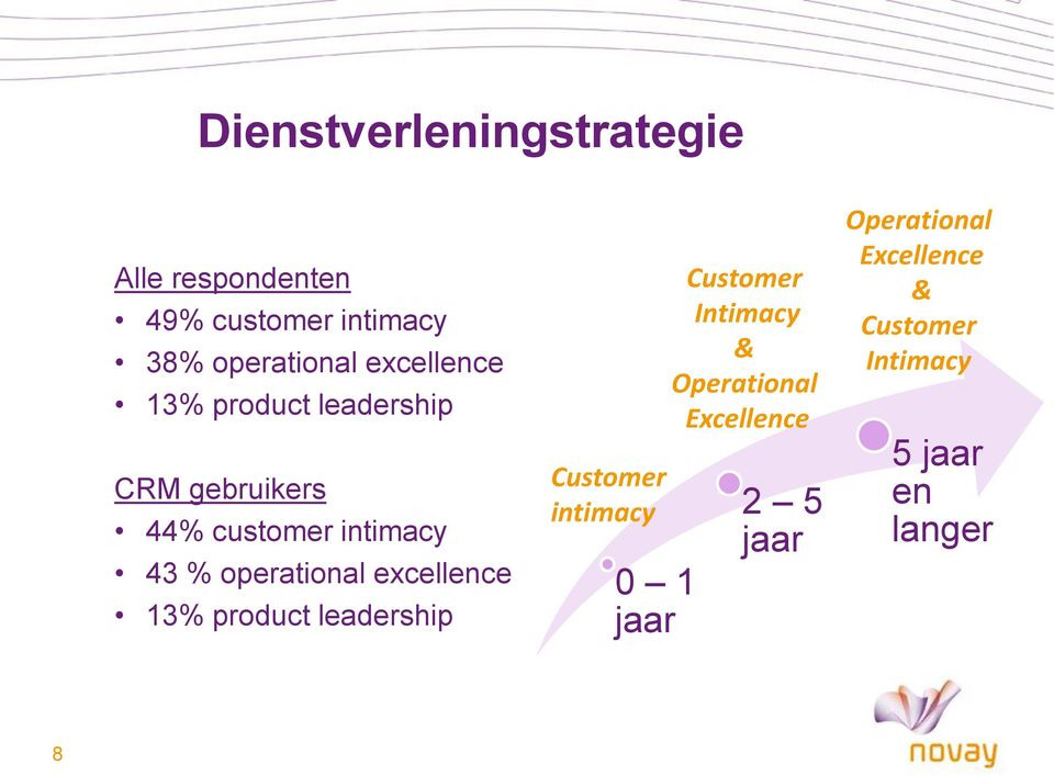 operational excellence 13% product leadership Customer intimacy 0 1 jaar Customer