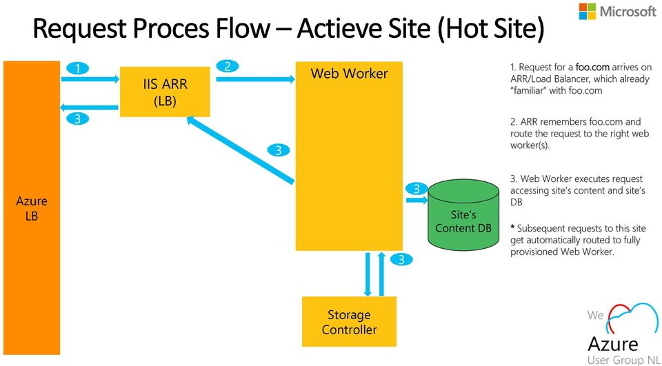 com and route the request to the right web worker(s). Azure LB Site s Content DB 3.