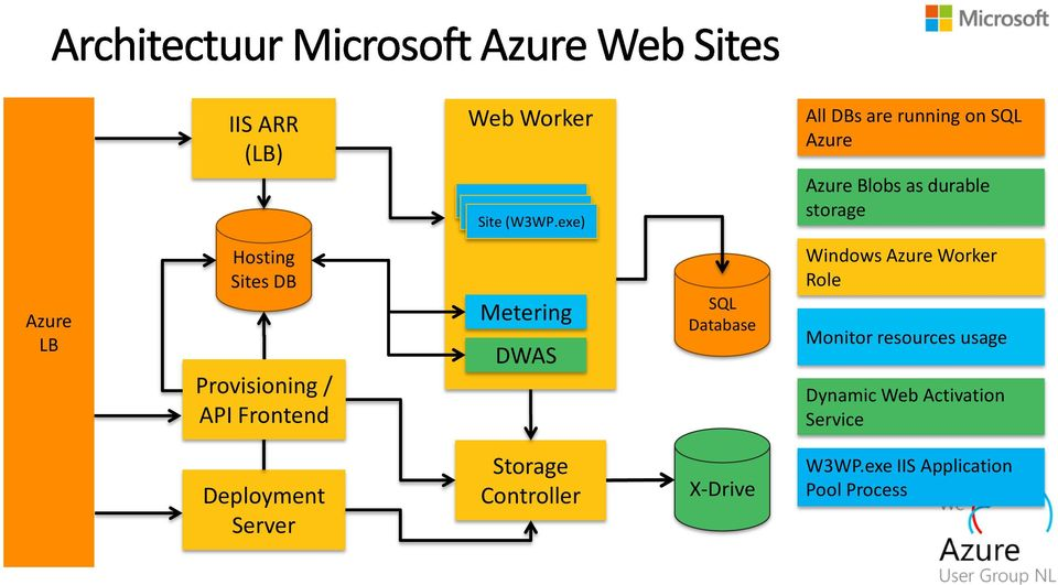 Sites DB Provisioning / API Frontend Metering DWAS SQL Database Windows Azure Worker