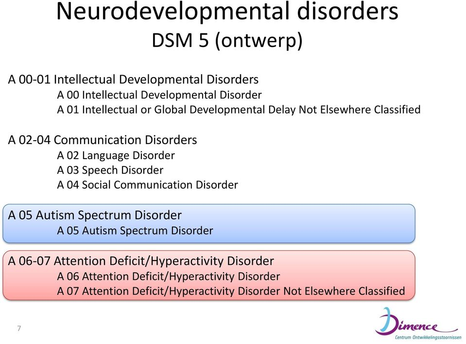Disorder A 04 Social Communication Disorder A 05 Autism Spectrum Disorder A 05 Autism Spectrum Disorder A 06-07 Attention