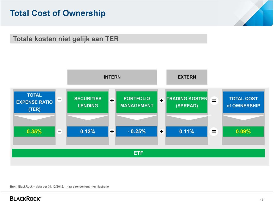 KOSTEN (SPREAD) = TOTAL COST of OWNERSHIP 0.35% ᅳ 0.12% + - 0.25% + 0.11% = 0.