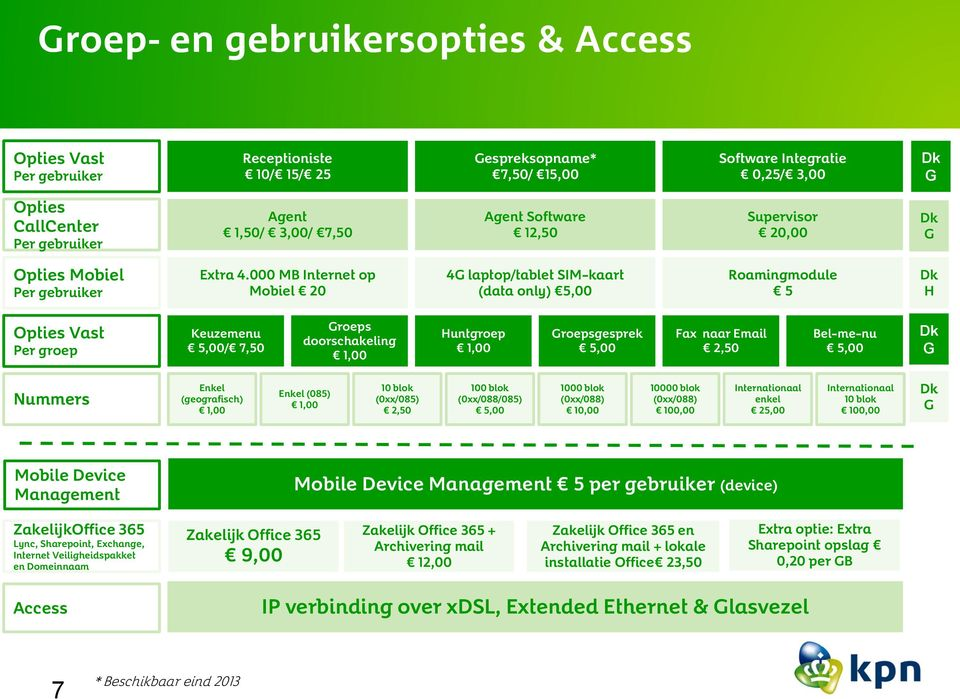 000 MB Internet op Mobiel 20 4G laptop/tablet SIM-kaart (data only) 5,00 Roamingmodule 5 Dk H Opties Vast Per groep Keuzemenu 5,00/ 7,50 Groeps doorschakeling 1,00 Huntgroep 1,00 Groepsgesprek 5,00