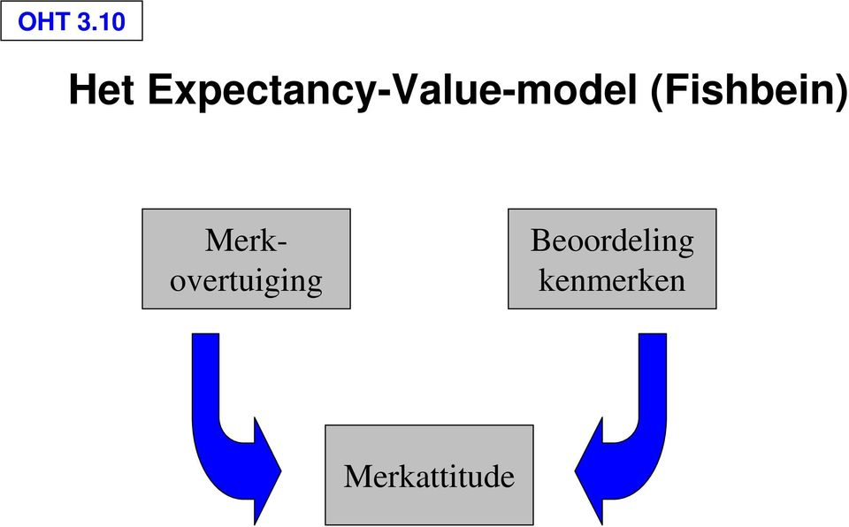 Expectancy-Value-model