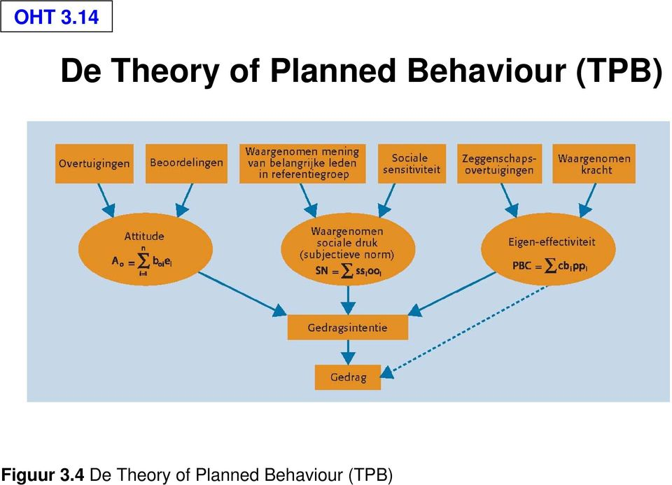 theory of planned behavior