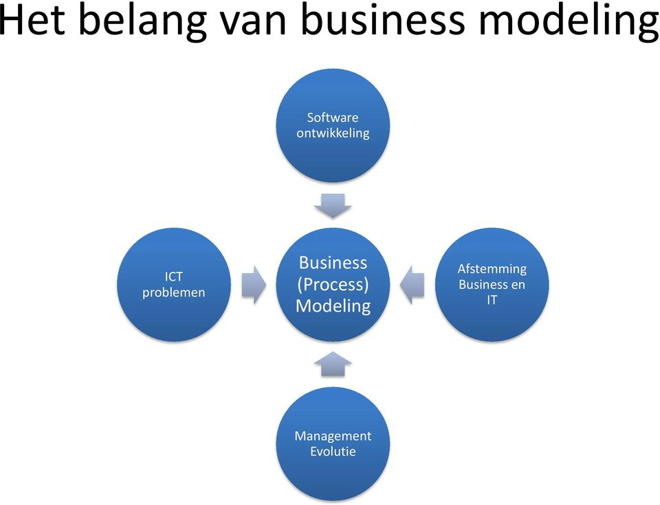 Business (Process) Modeling