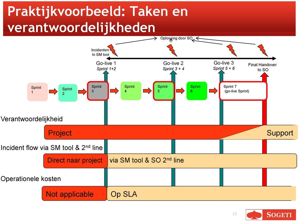 Sprint 4 Sprint 5 Sprint 6 Sprint 7 (go-live Sprint) Verantwoordelijkheid Project Support Incident flow