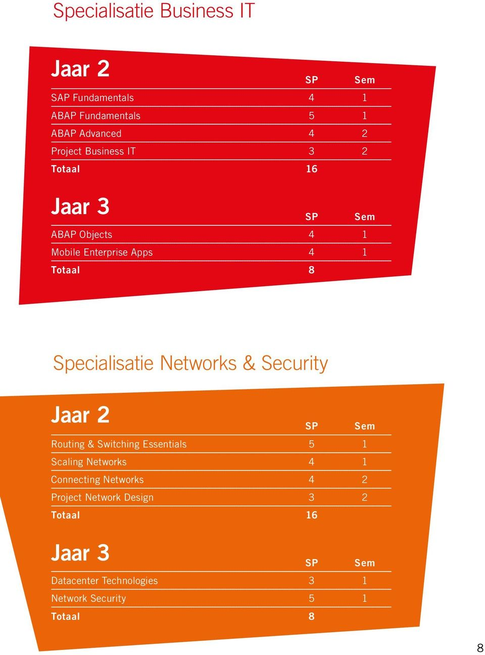Networks & Security Jaar 2 Routing & Switching Essentials 5 1 Scaling Networks 4 1 Connecting Networks