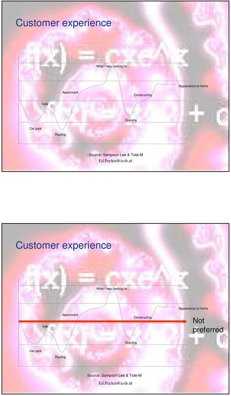 Customer experience What I was looking for Appearance at home kids