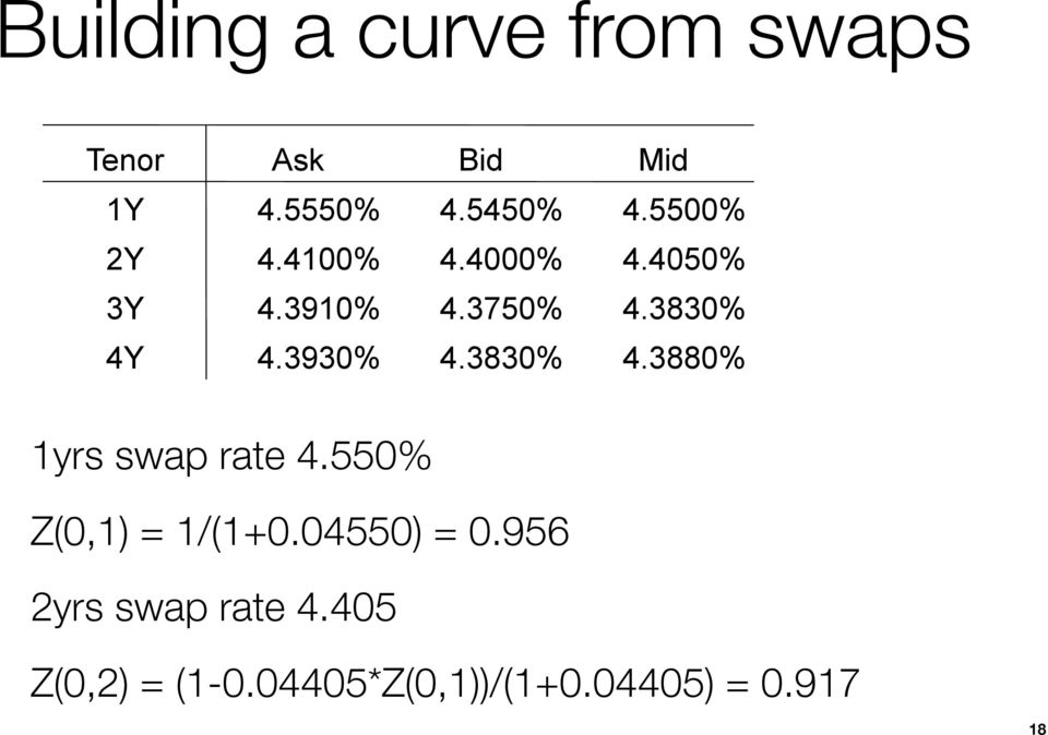 3930% 4.3830% 4.3880% 1yrs swap rate 4.550% Z(0,1) = 1/(1+0.
