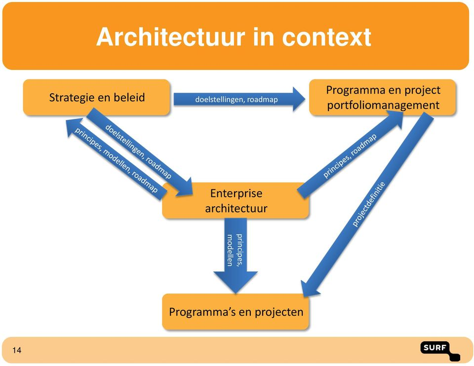 portfoliomanagement Enterprise architectuur