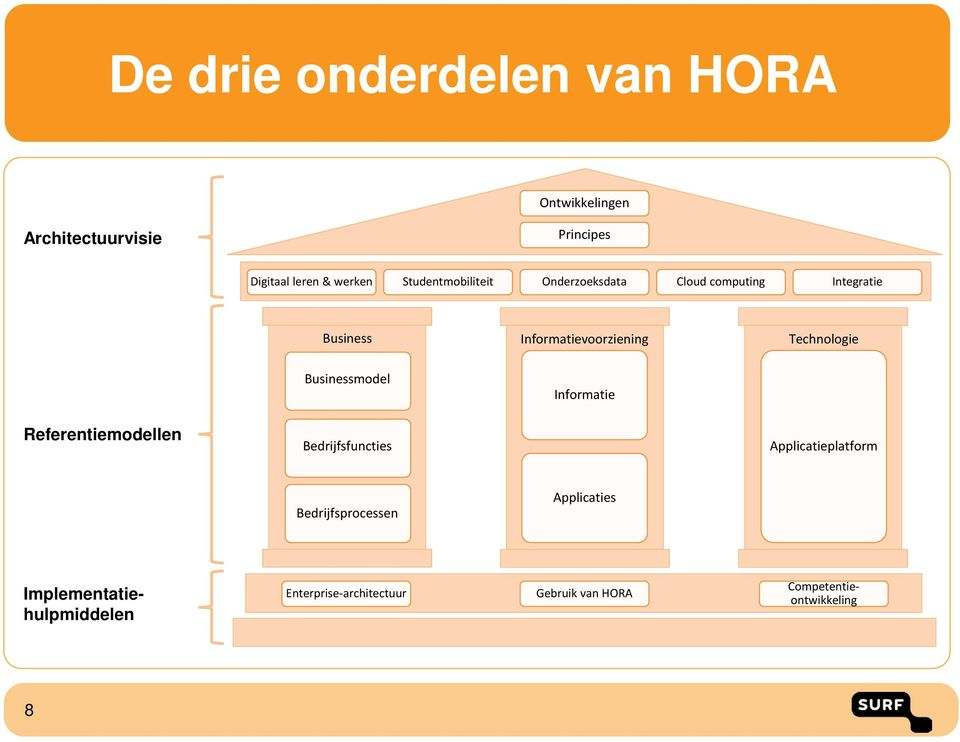 Technologie Businessmodel Informatie Referentiemodellen Bedrijfsfuncties Applicatieplatform
