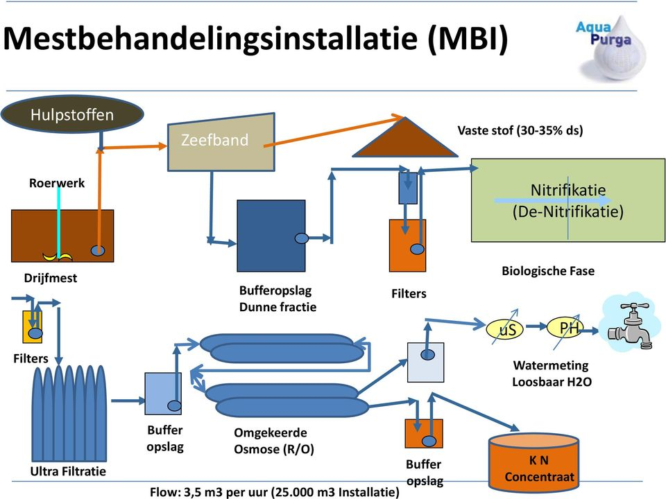Biologische Fase us PH Filters Watermeting Loosbaar H2O Ultra Filtratie Buffer opslag