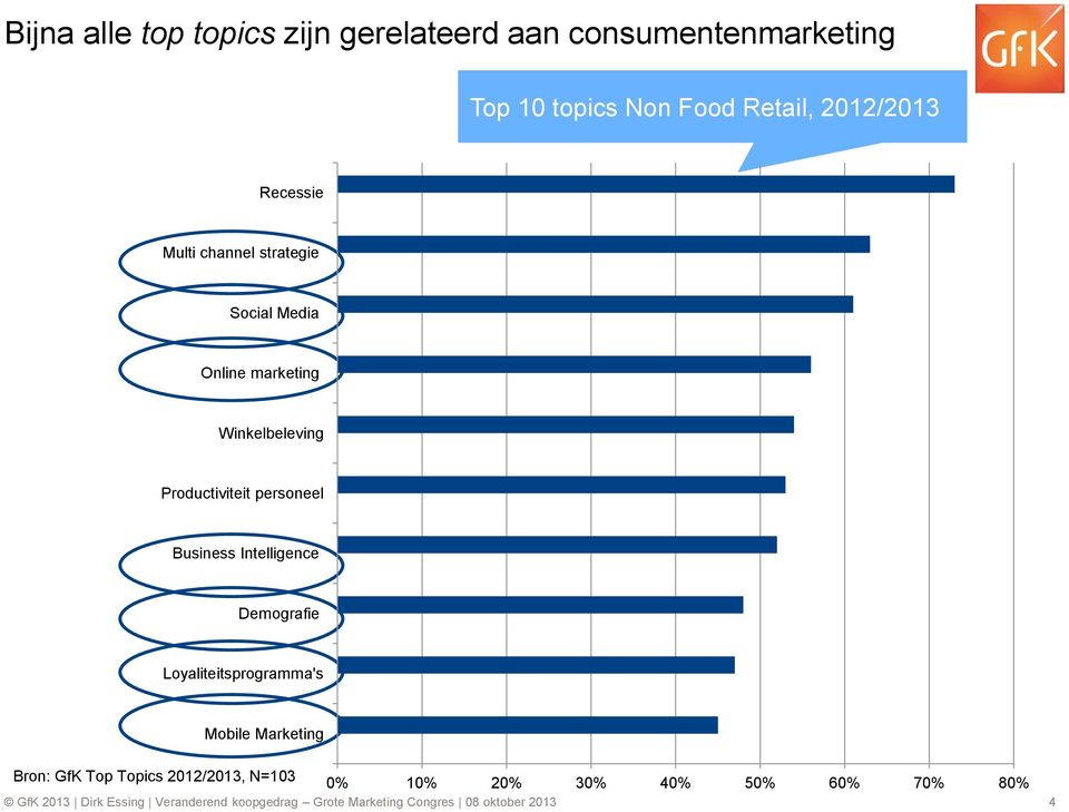 Business Intelligence Demografie Loyaliteitsprogramma's Mobile Marketing Bron: GfK Top Topics 2012/2013,