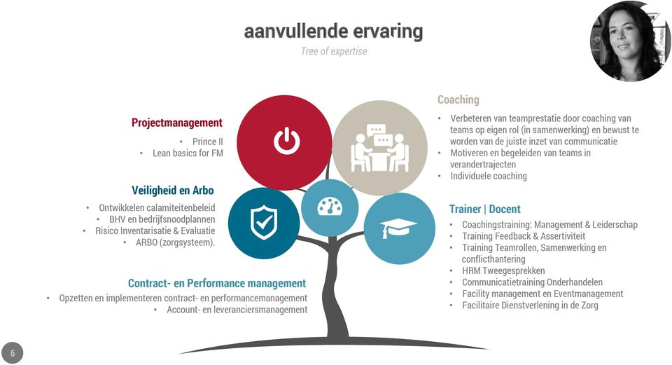 Contract- en Performance management Opzetten en implementeren contract- en performancemanagement Account- en leveranciersmanagement Verbeteren van teamprestatie door coaching van teams op eigen rol