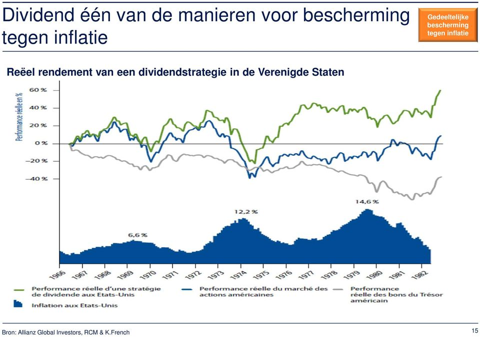 Reëel rendement van een dividendstrategie in de