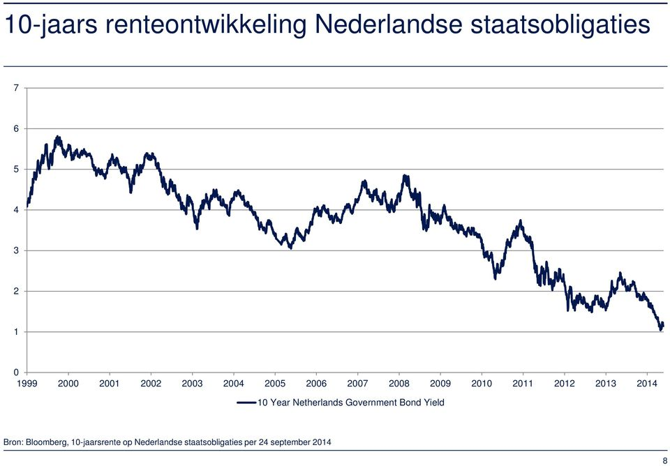2012 2013 2014 10 Year Netherlands Government Bond Yield Bron: