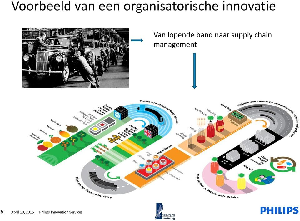 lopende band naar supply chain