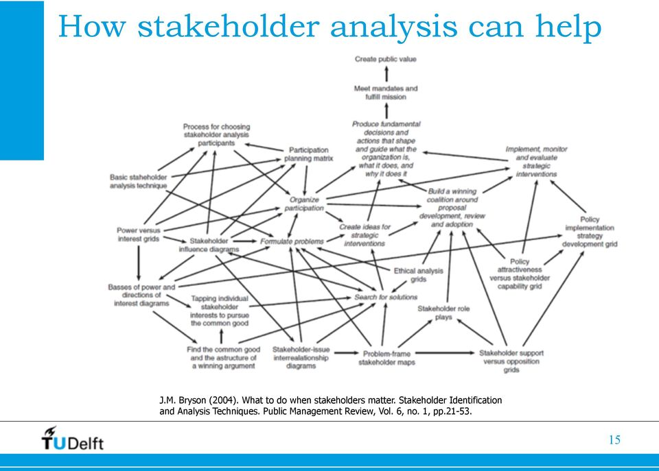 What to do when stakeholders matter.