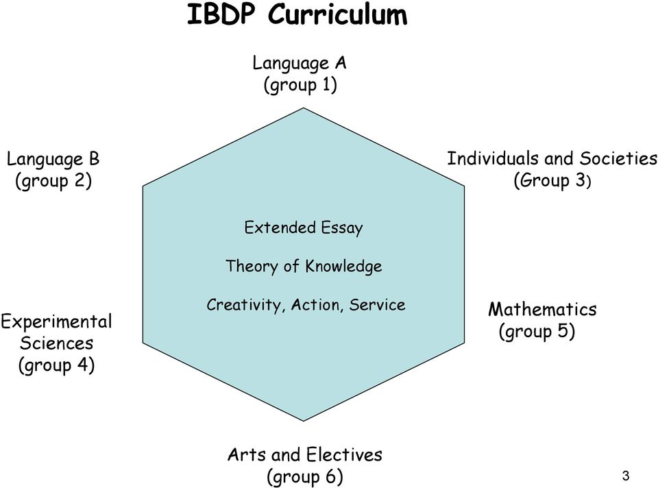 (group 4) Extended Essay Theory of Knowledge Creativity,
